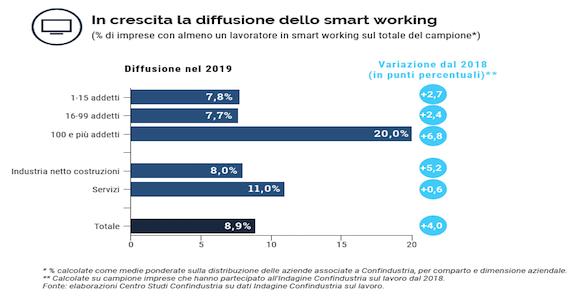 Centro studi confindustria. Rapporto smartworking.