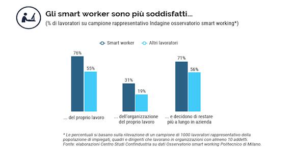 Centro Studi Confindustria. Rapporto smart working. soddisfazione lavoratori.
